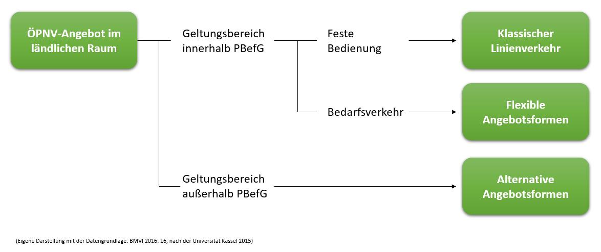 Mobilitätsangebote Im Ländlichen Raum Region Rothenburg Ob Der Tauber